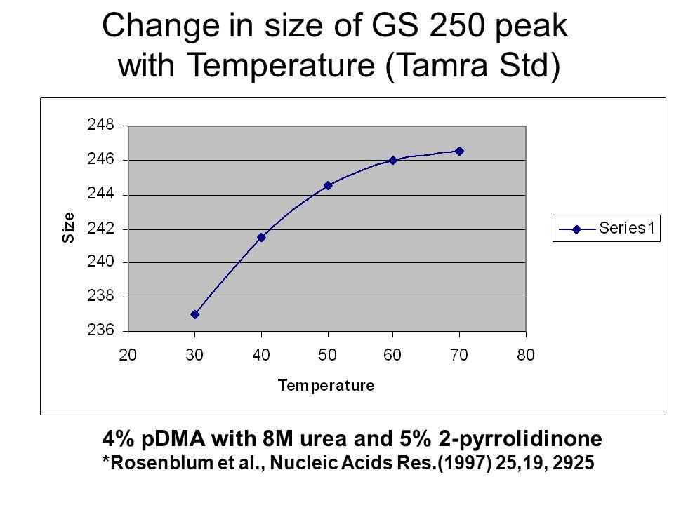 Change in size of GS 250 peak with Temperature (Tamra Std)