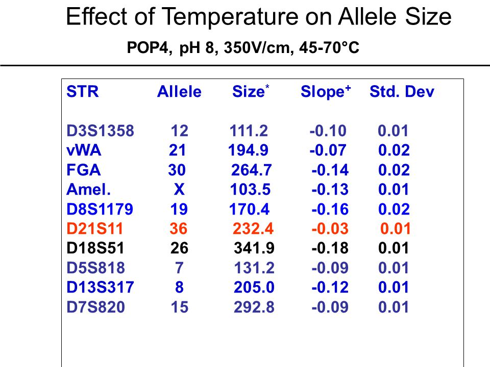 Effect of Temperature on Allele Size