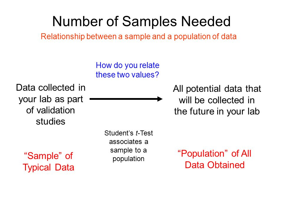 Number of Samples Needed