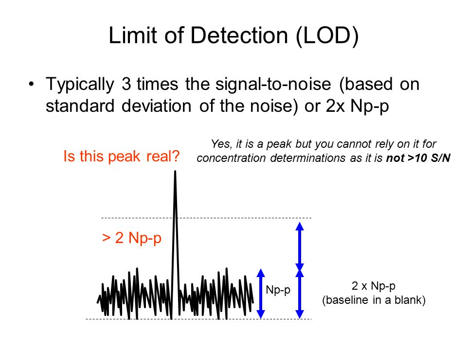 Limit of Detection (LOD)