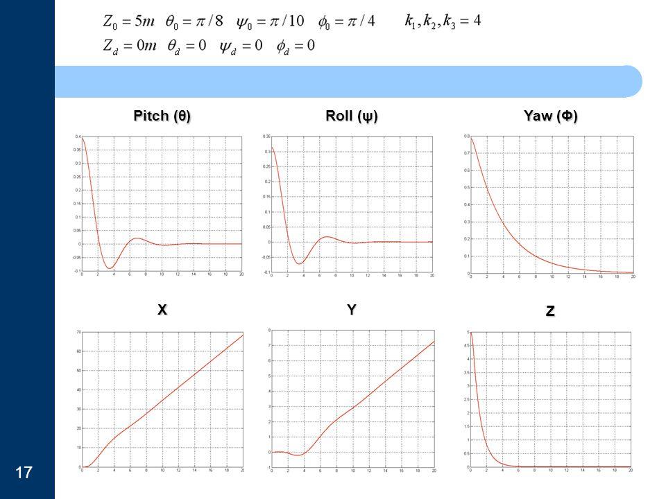 Pitch (θ) Roll (ψ) Yaw (Φ) X Y Z 17
