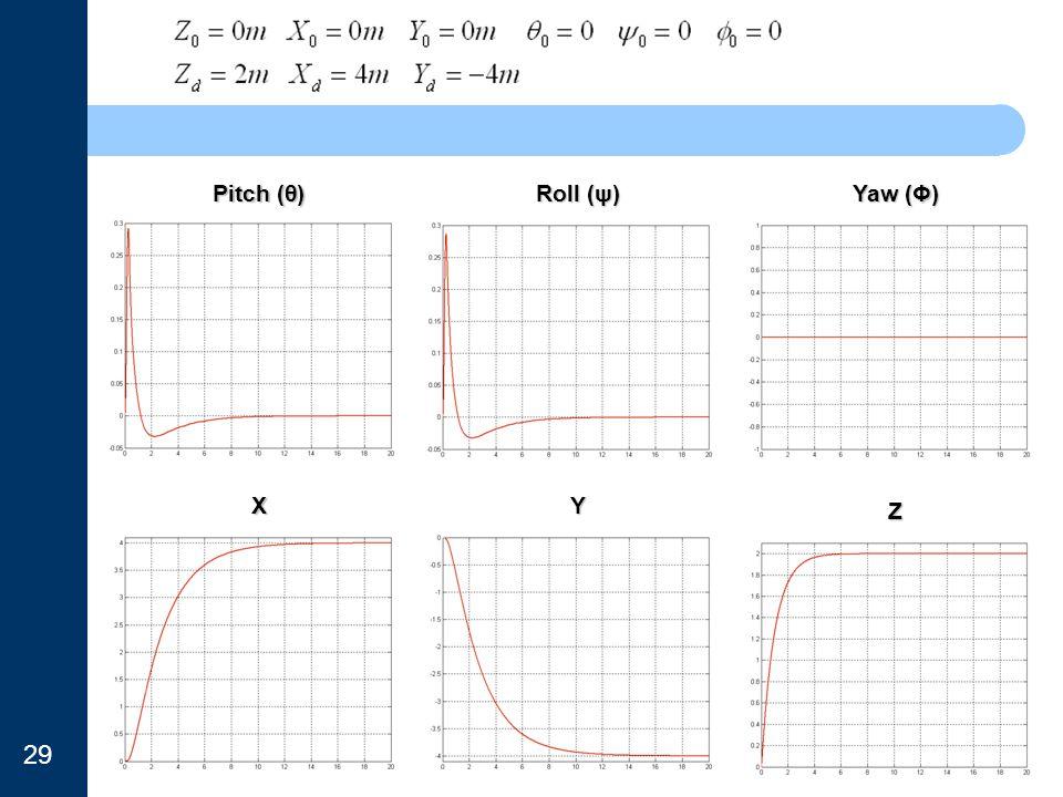 Pitch (θ) Roll (ψ) Yaw (Φ) X Y Z 29