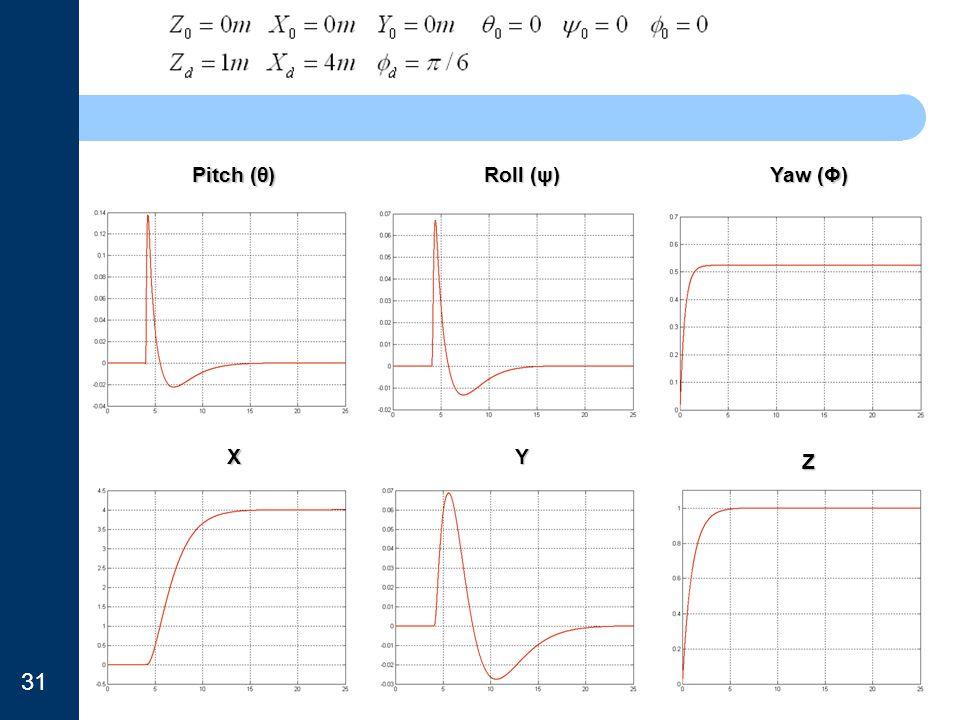 Pitch (θ) Roll (ψ) Yaw (Φ) X Y Z 31