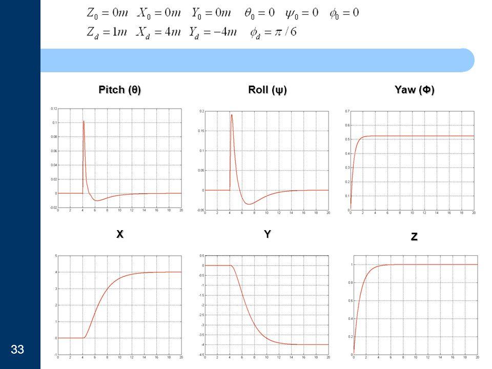 Pitch (θ) Roll (ψ) Yaw (Φ) X Y Z 33