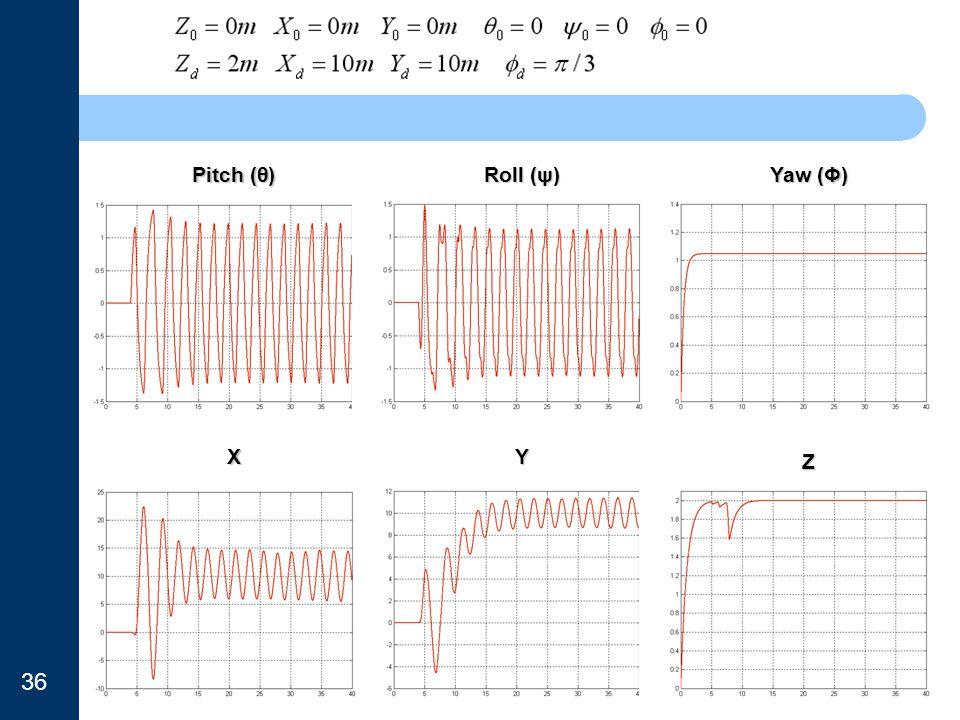 Pitch (θ) Roll (ψ) Yaw (Φ) X Y Z 36