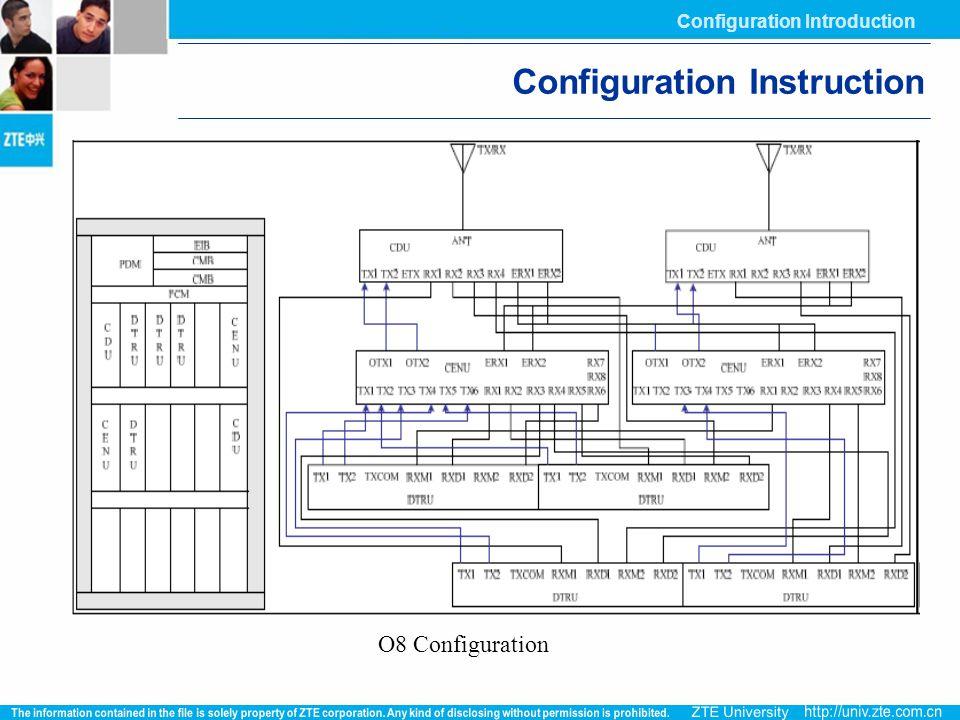 Configuration Instruction