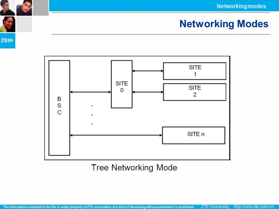 Networking modes Networking Modes Tree Networking Mode