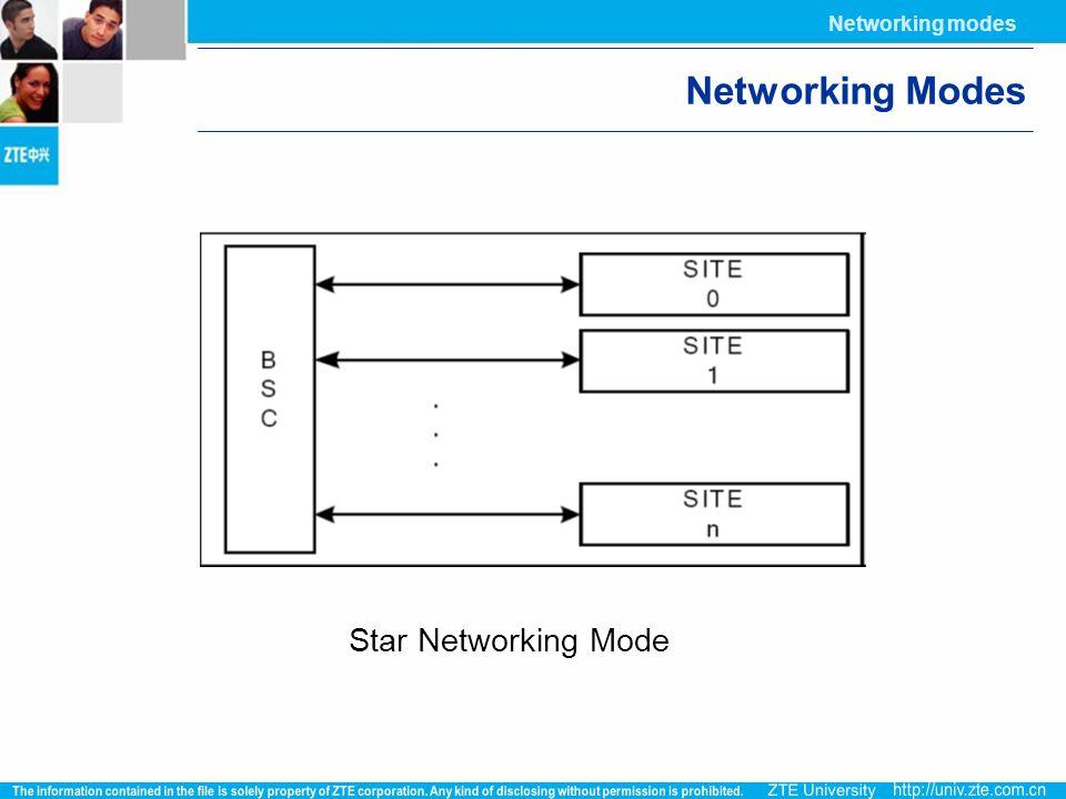 Networking modes Networking Modes Star Networking Mode