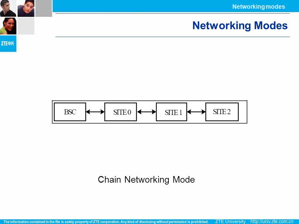Networking modes Networking Modes Chain Networking Mode