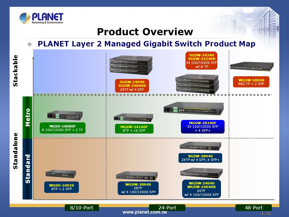 Product Overview PLANET Layer 2 Managed Gigabit Switch Product Map