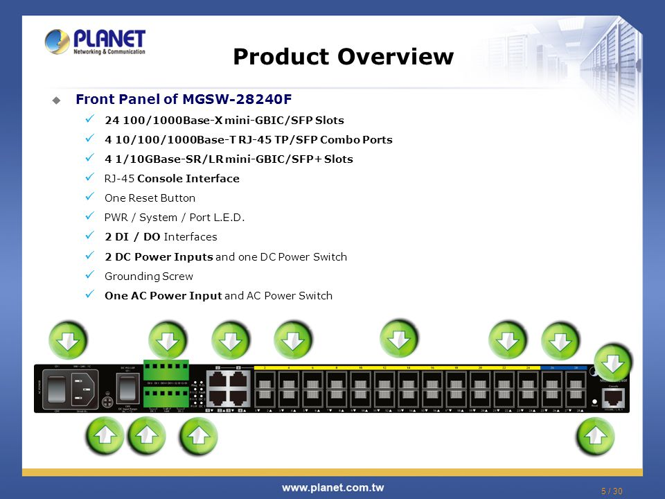 Product Overview Front Panel of MGSW-28240F