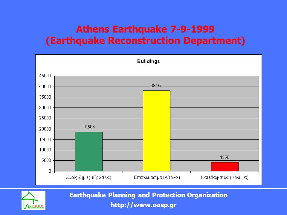 Athens Earthquake 7-9-1999 (Earthquake Reconstruction Department)
