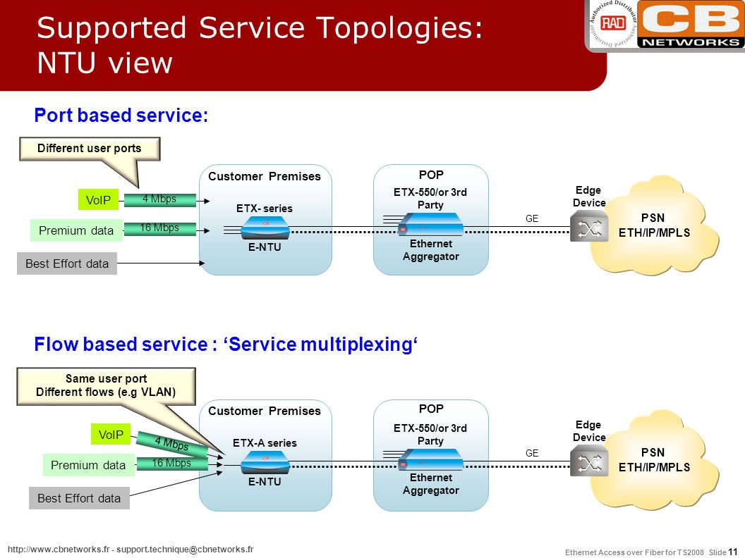 Supported Service Topologies: NTU view