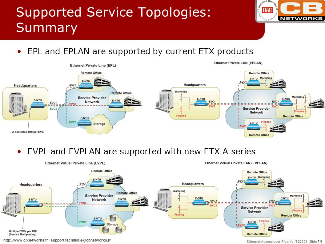 Supported Service Topologies: Summary