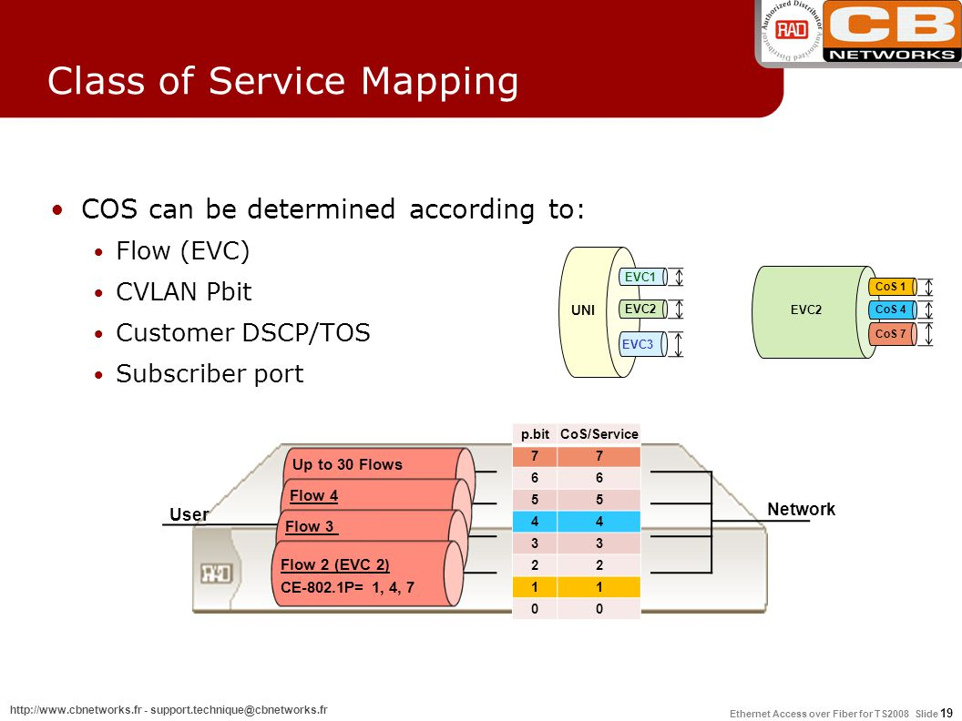 Class of Service Mapping