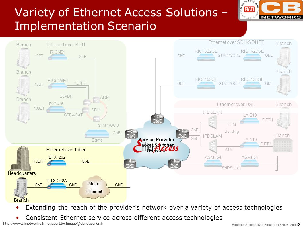 Variety of Ethernet Access Solutions – Implementation Scenario