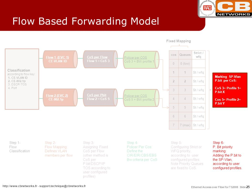 Flow Based Forwarding Model