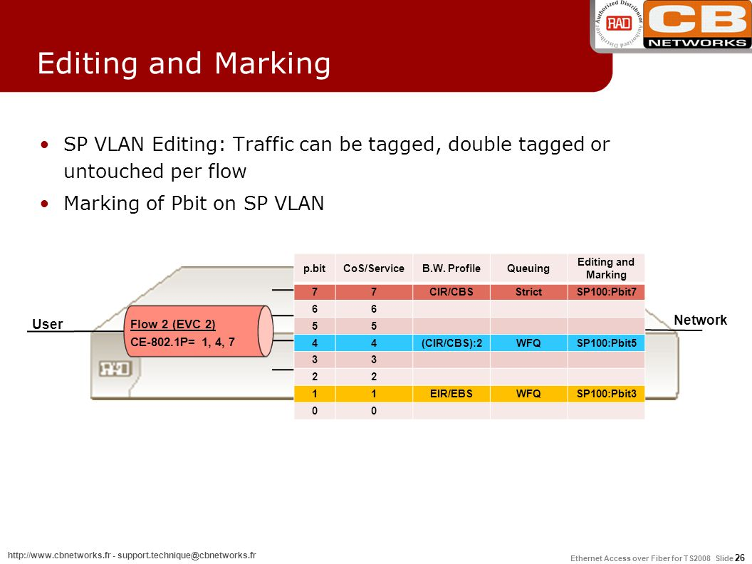 Editing and Marking SP VLAN Editing: Traffic can be tagged, double tagged or untouched per flow. Marking of Pbit on SP VLAN.