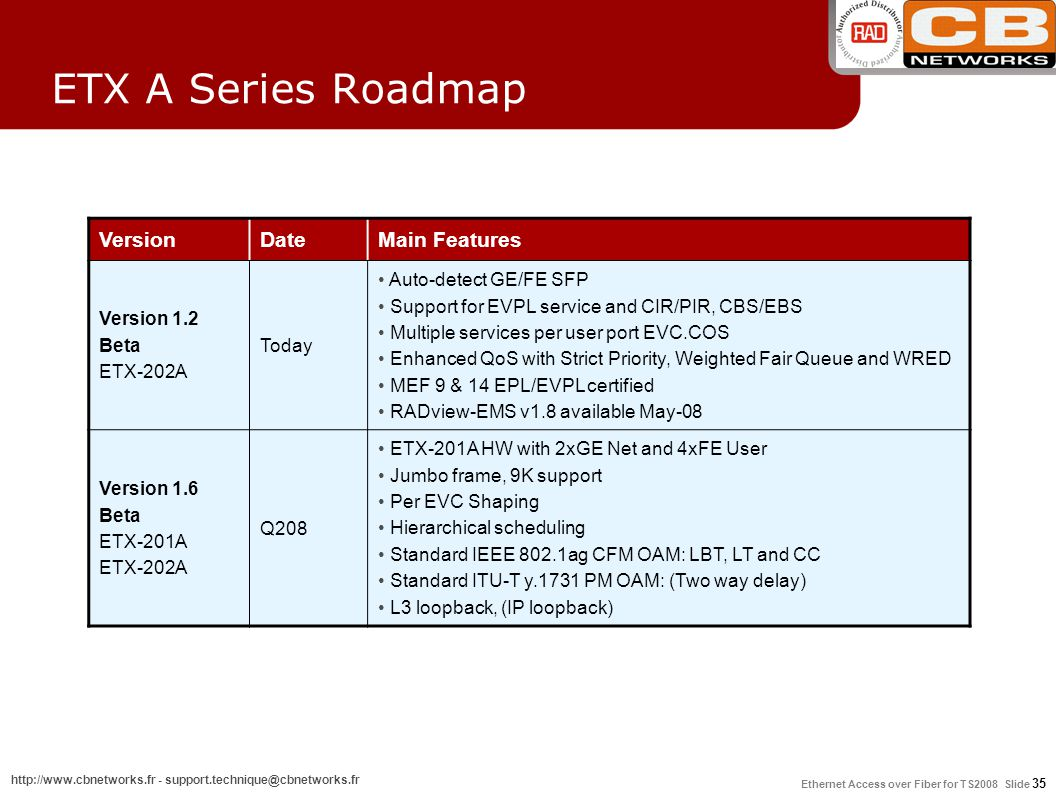 ETX A Series Roadmap Version Date Main Features Auto-detect GE/FE SFP