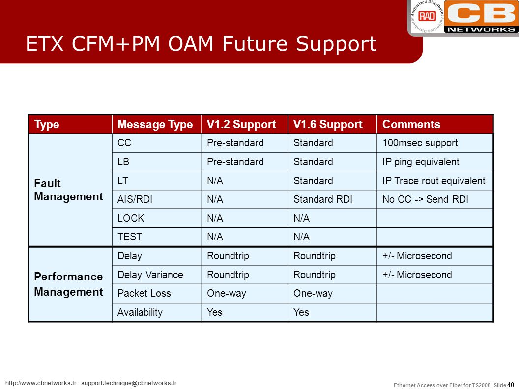 ETX CFM+PM OAM Future Support