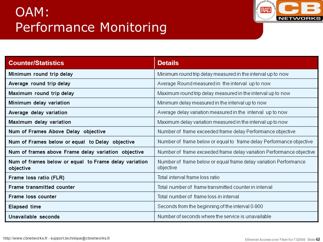 OAM: Performance Monitoring