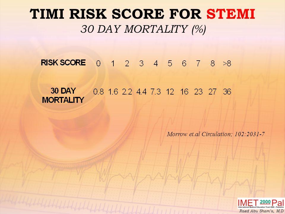 TIMI RISK SCORE FOR STEMI 30 DAY MORTALITY (%)