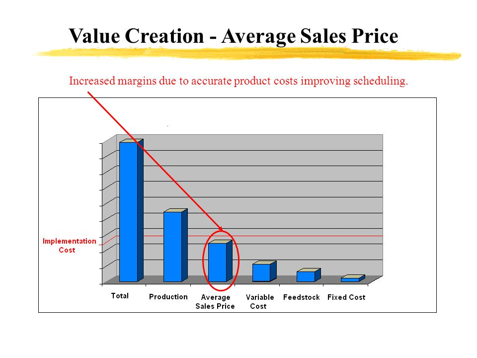 Increased margins due to accurate product costs improving scheduling.