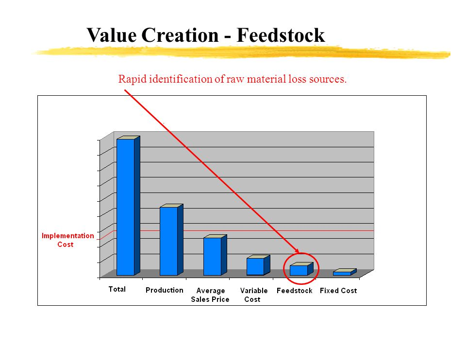 Rapid identification of raw material loss sources.