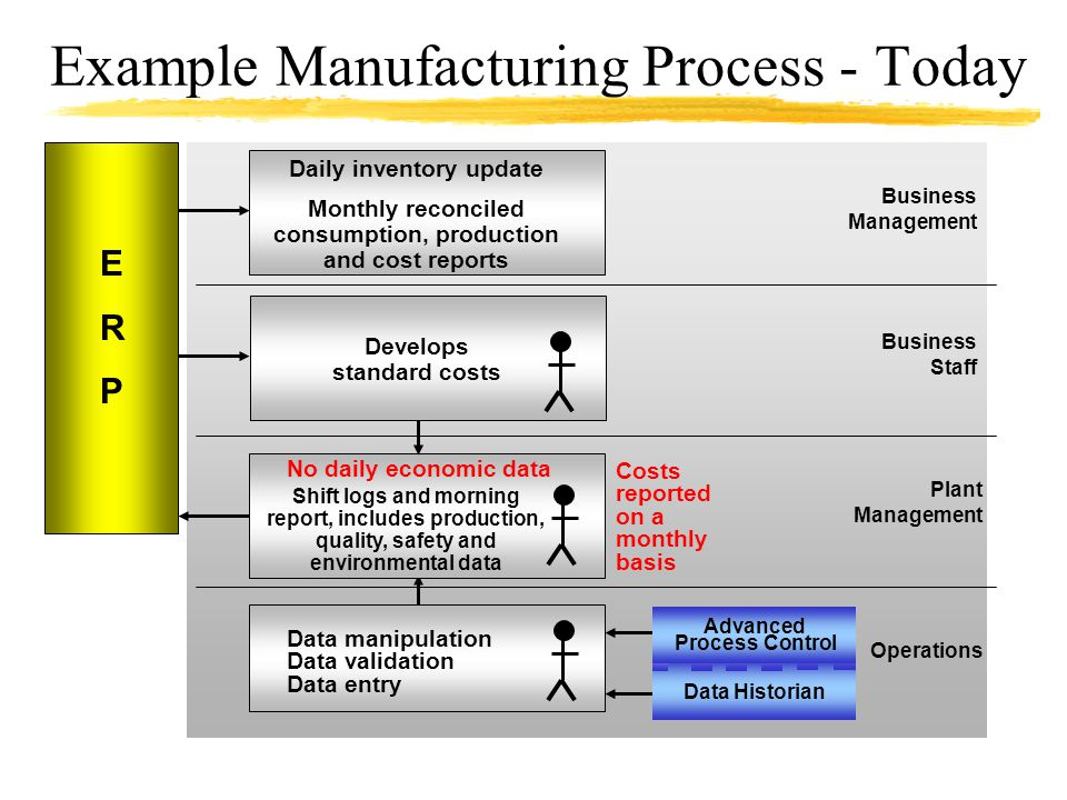 Example Manufacturing Process - Today