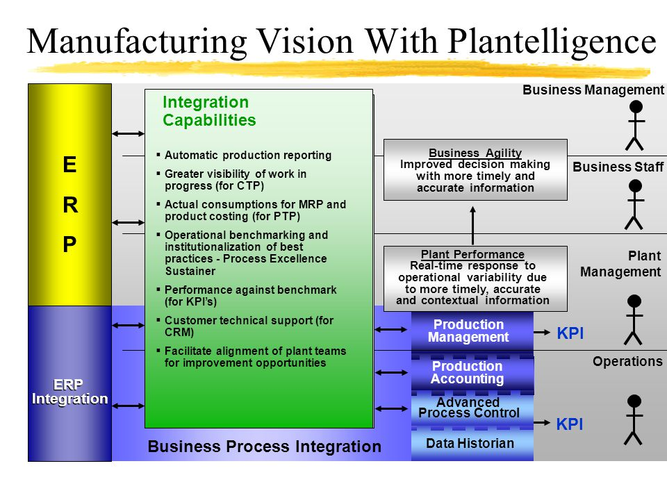 Manufacturing Vision With Plantelligence