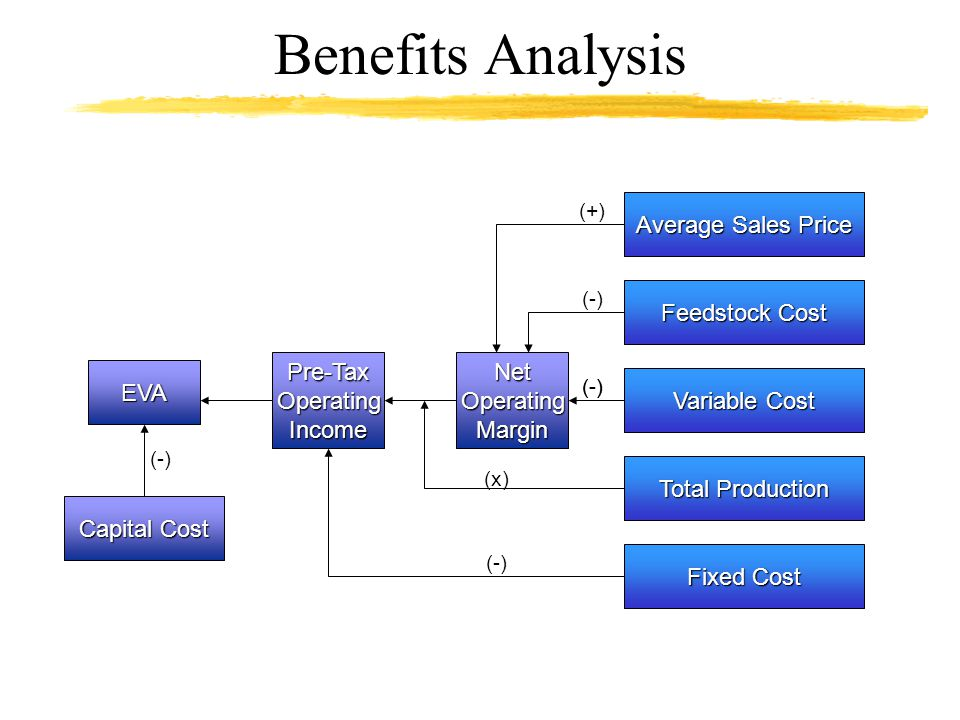Benefits Analysis Average Sales Price Feedstock Cost Pre-Tax Operating