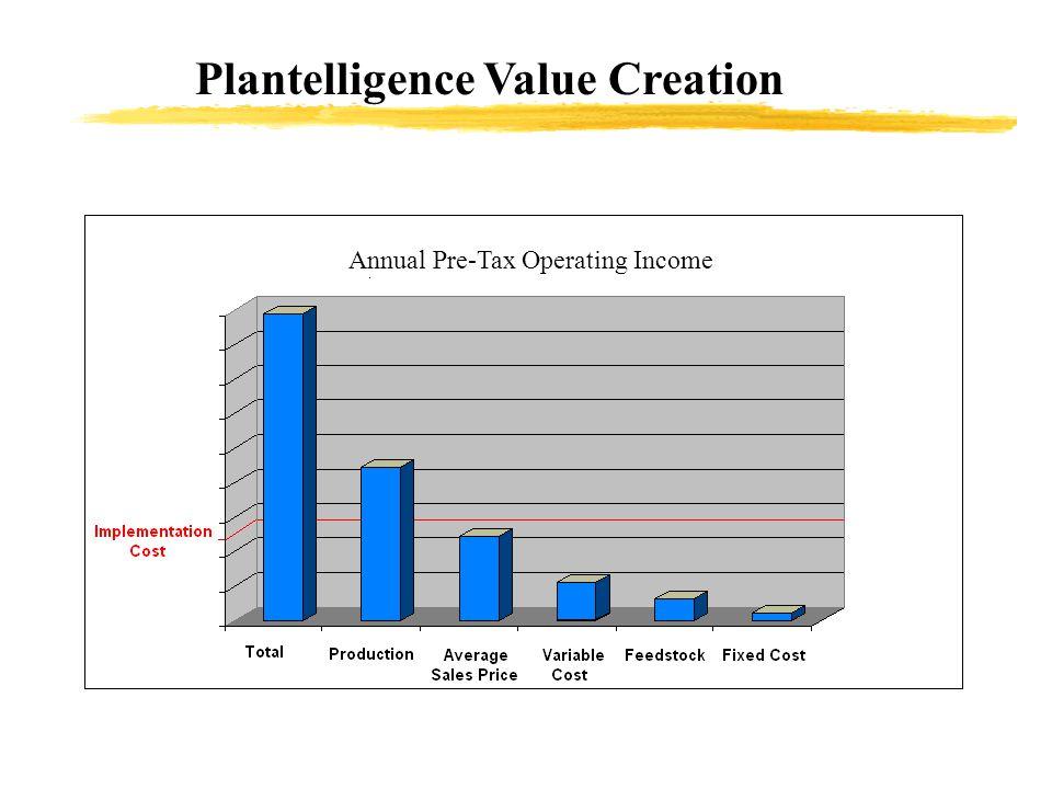 Annual Pre-Tax Operating Income