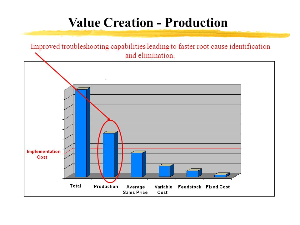 Value Creation - Production