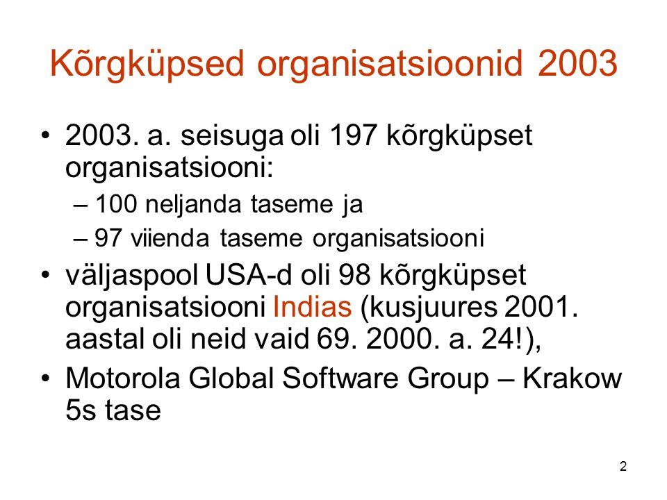 Kõrgküpsed organisatsioonid 2003