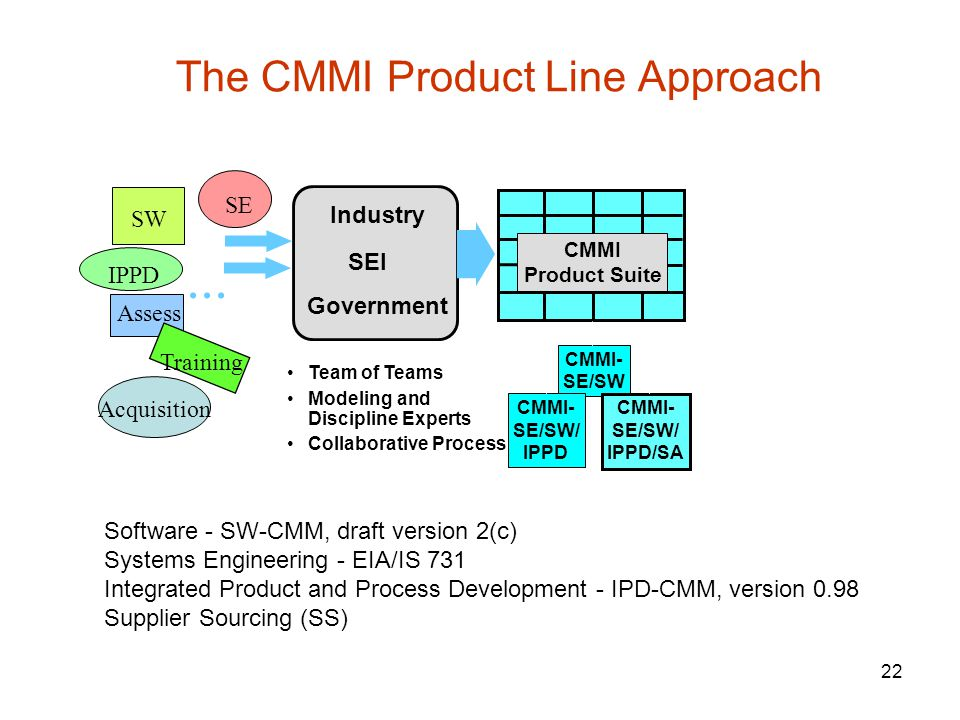 The CMMI Product Line Approach