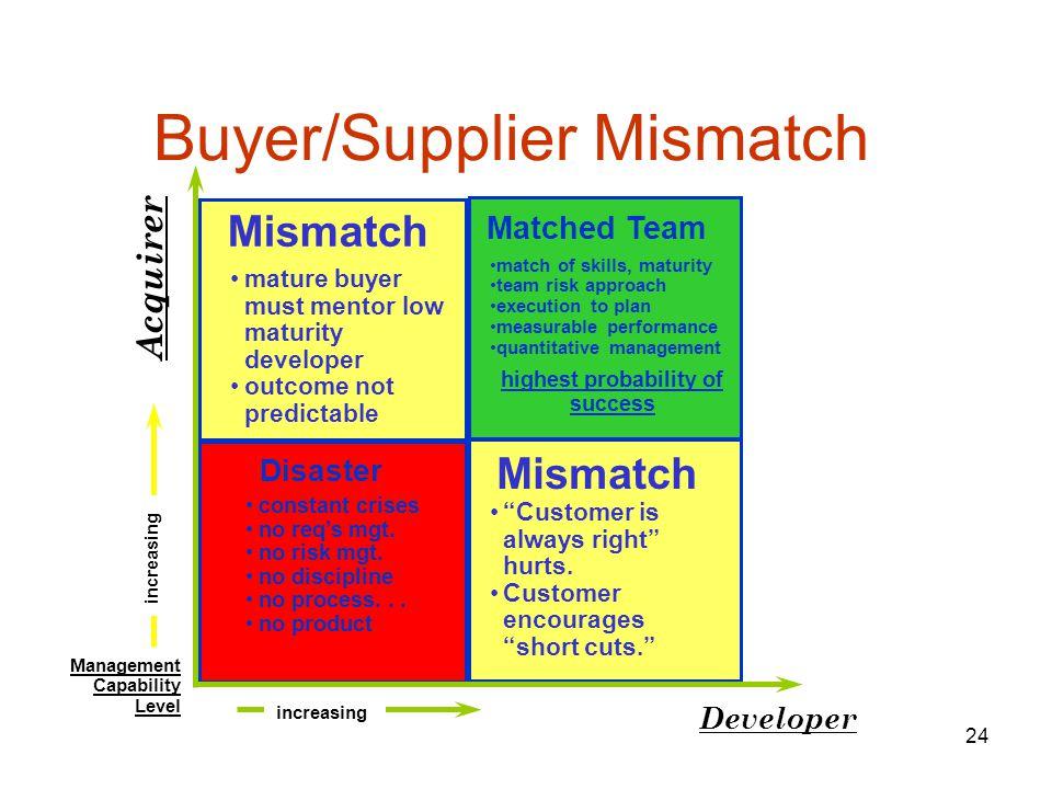 Buyer/Supplier Mismatch