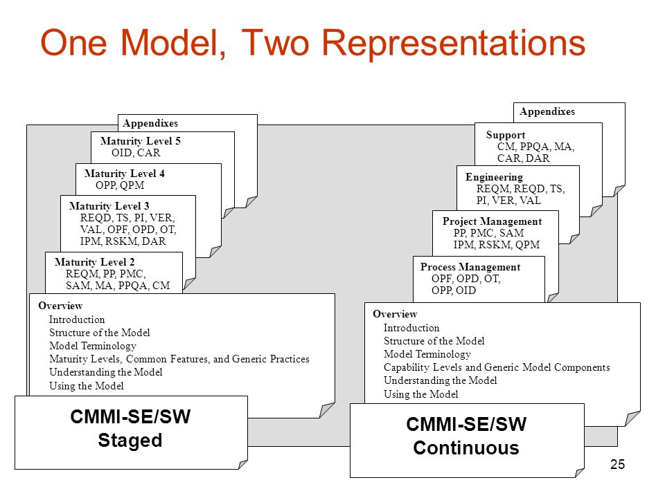 One Model, Two Representations