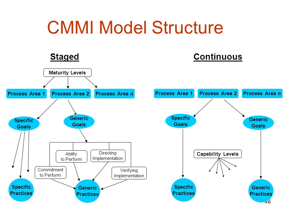 CMMI Model Structure Staged Continuous Expected Required