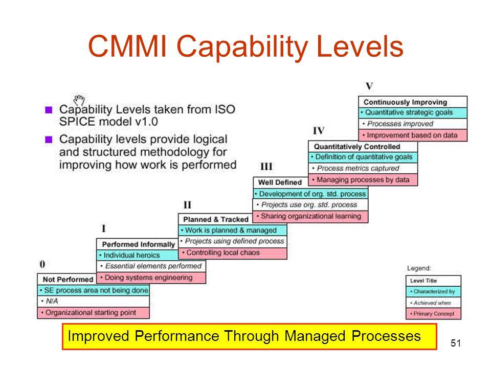 CMMI Capability Levels