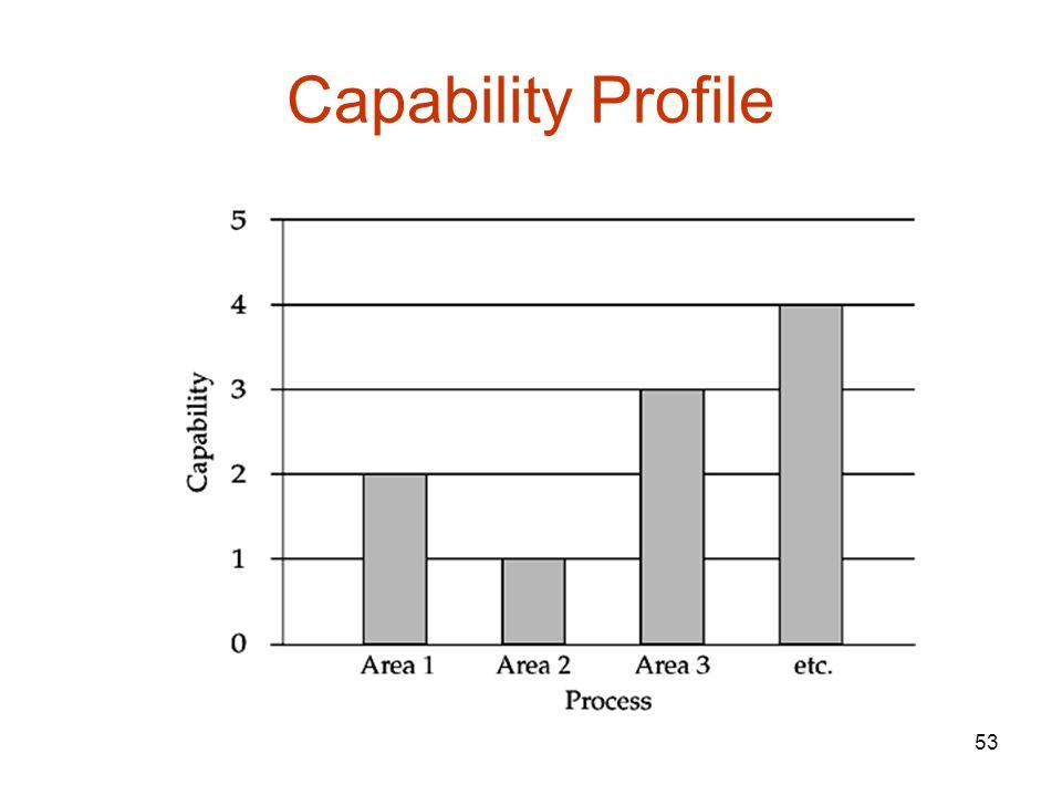 Capability Profile