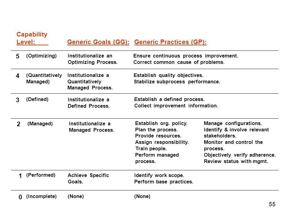 Generic Practices (GP):