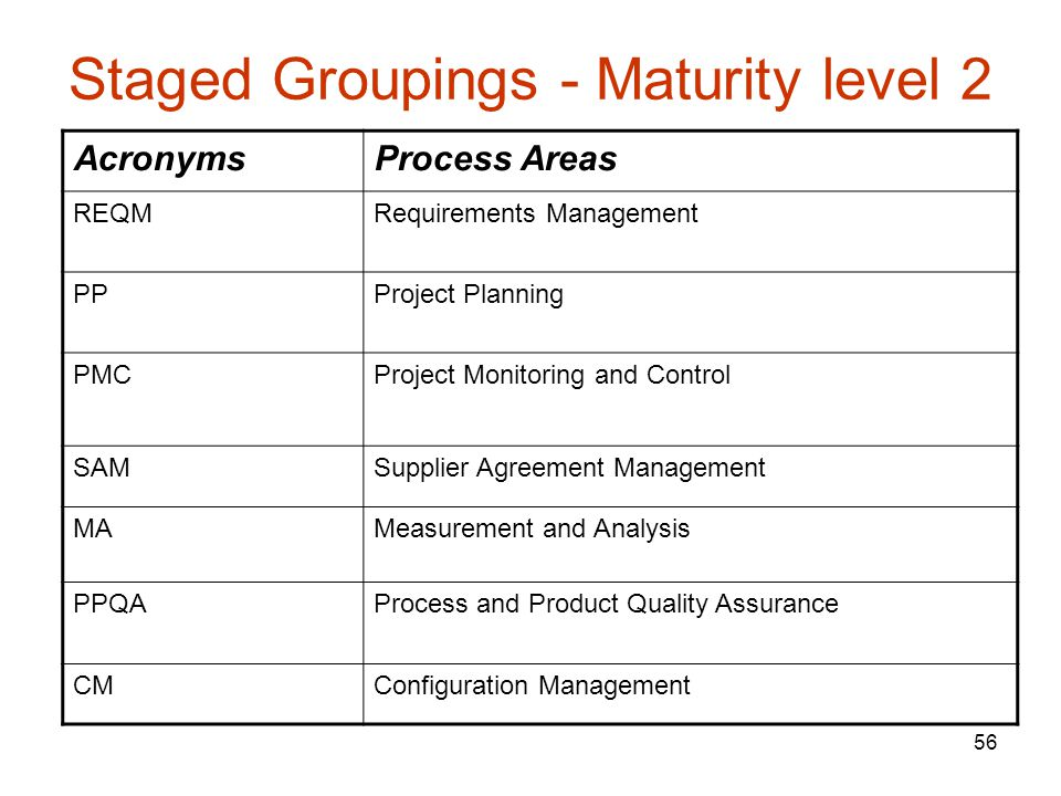 Staged Groupings - Maturity level 2
