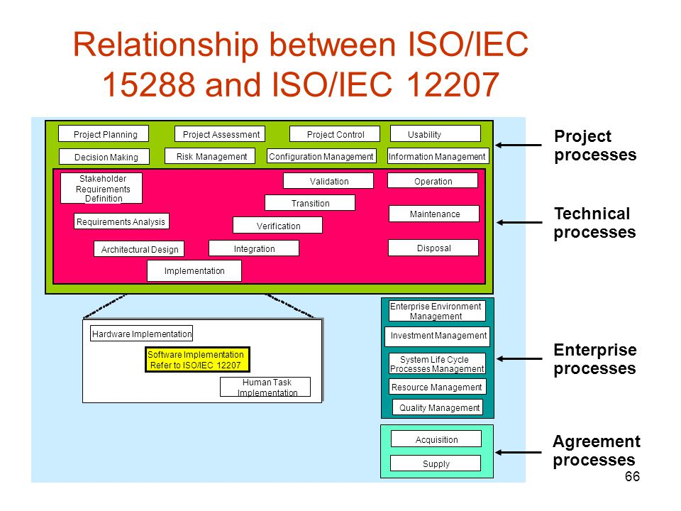 Relationship between ISO/IEC and ISO/IEC 12207