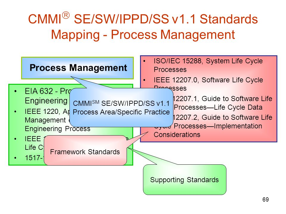CMMI SE/SW/IPPD/SS v1.1 Standards Mapping - Process Management