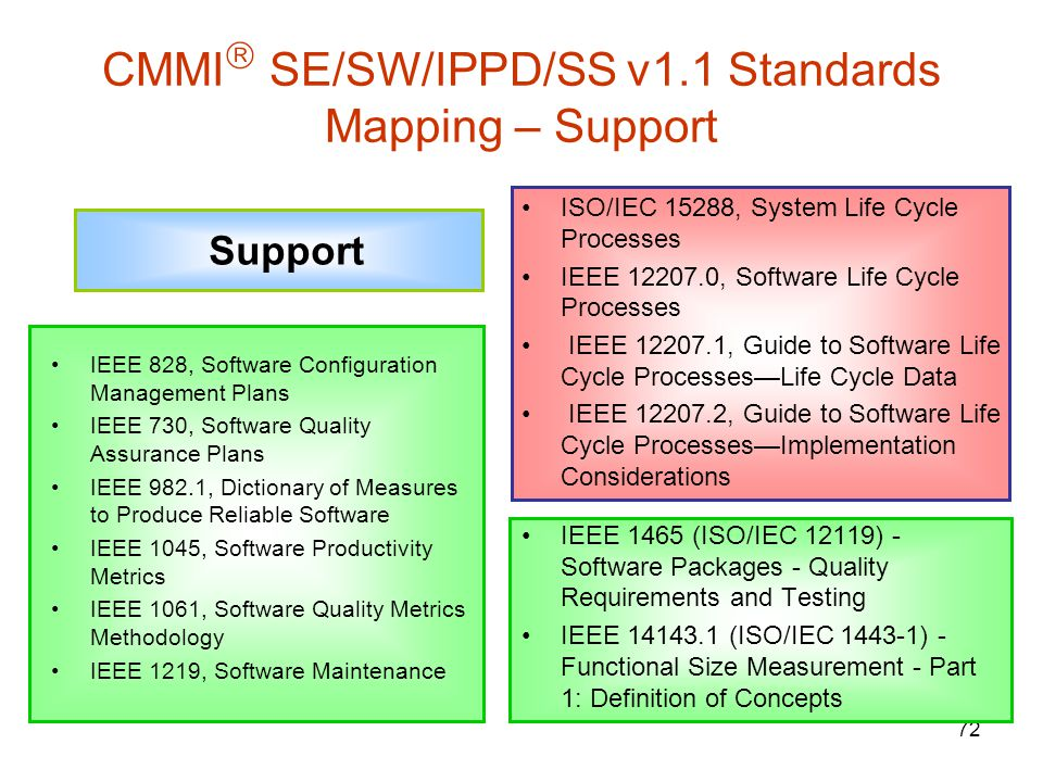 CMMI SE/SW/IPPD/SS v1.1 Standards Mapping – Support
