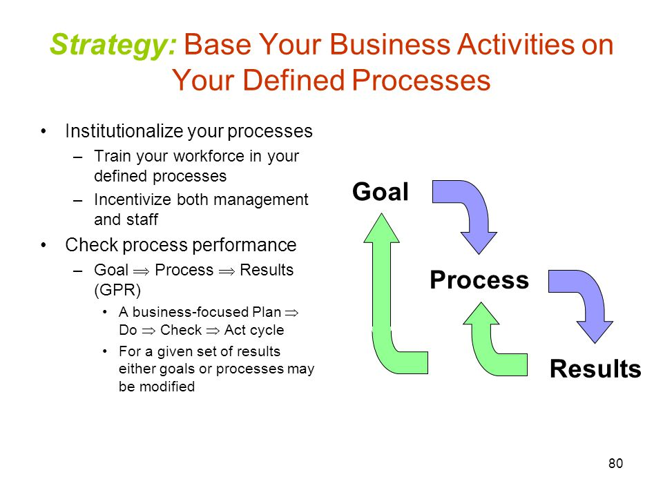 Strategy: Base Your Business Activities on Your Defined Processes