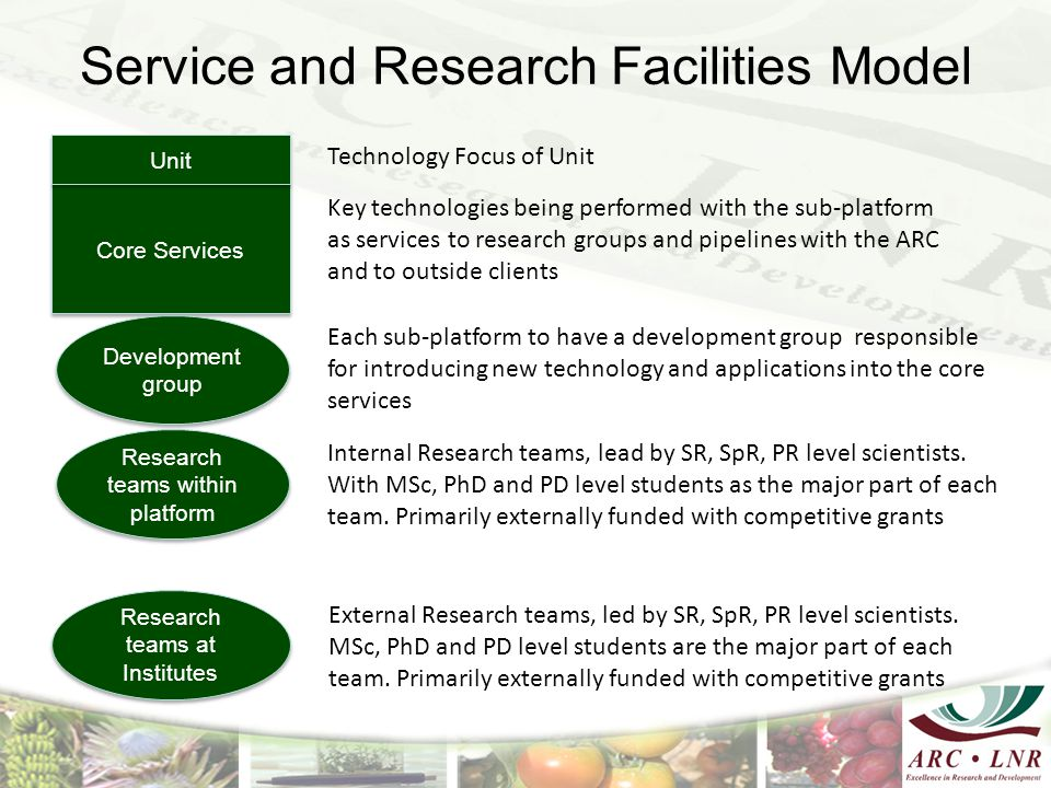 Service and Research Facilities Model