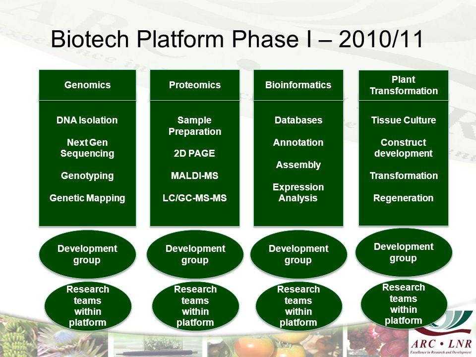 Biotech Platform Phase I – 2010/11