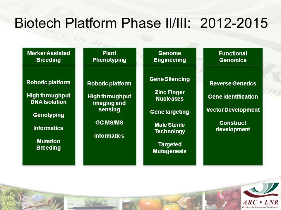 Biotech Platform Phase II/III: 2012-2015