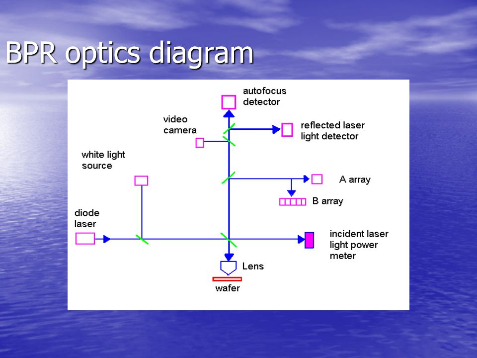 BPR optics diagram